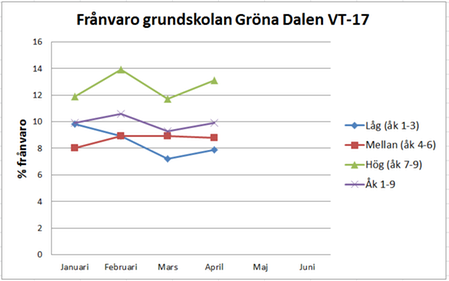Frånvarostatistik jan-mar17
